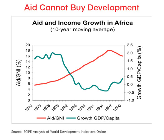 Aid Cannot Buy Development
